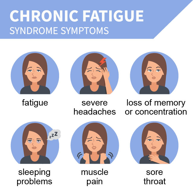 Echinacea may help treat Chronic Fatigue Syndrome.